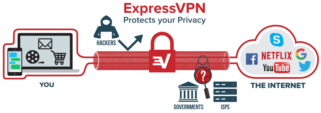 express-vpn-netflix