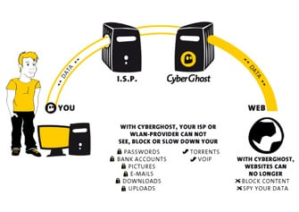 CyberGhost Encryption