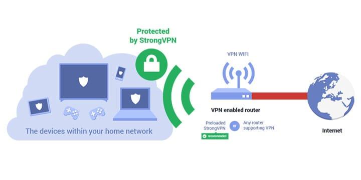 StrongVPN security