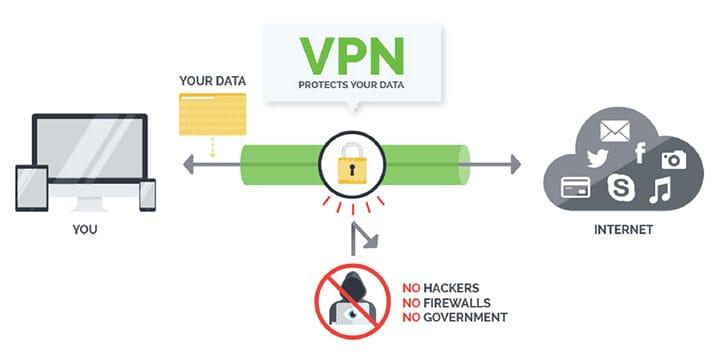 PIA security protocol