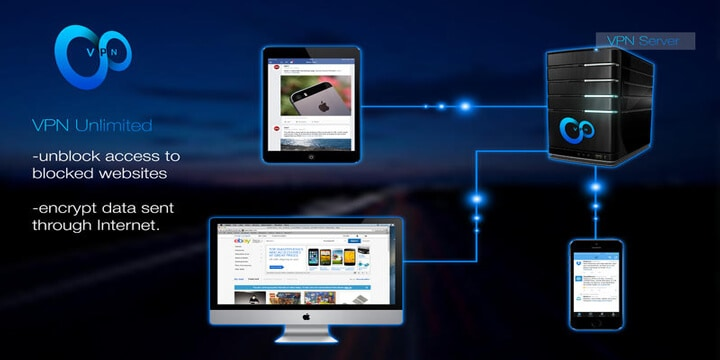 VPN Unlimited Features