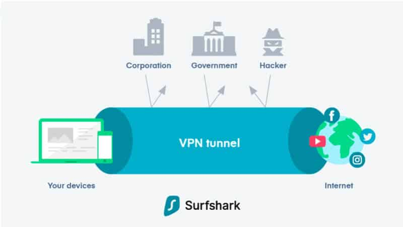 Surfshark could unblock Netflix, Hulu, and Amazon Prime Video